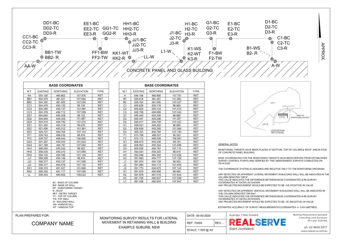 A SAMPLE OF A MOVEMENT MONITORING PLAN FOR A COMMERCIAL PROPERTY BY REALSERVE