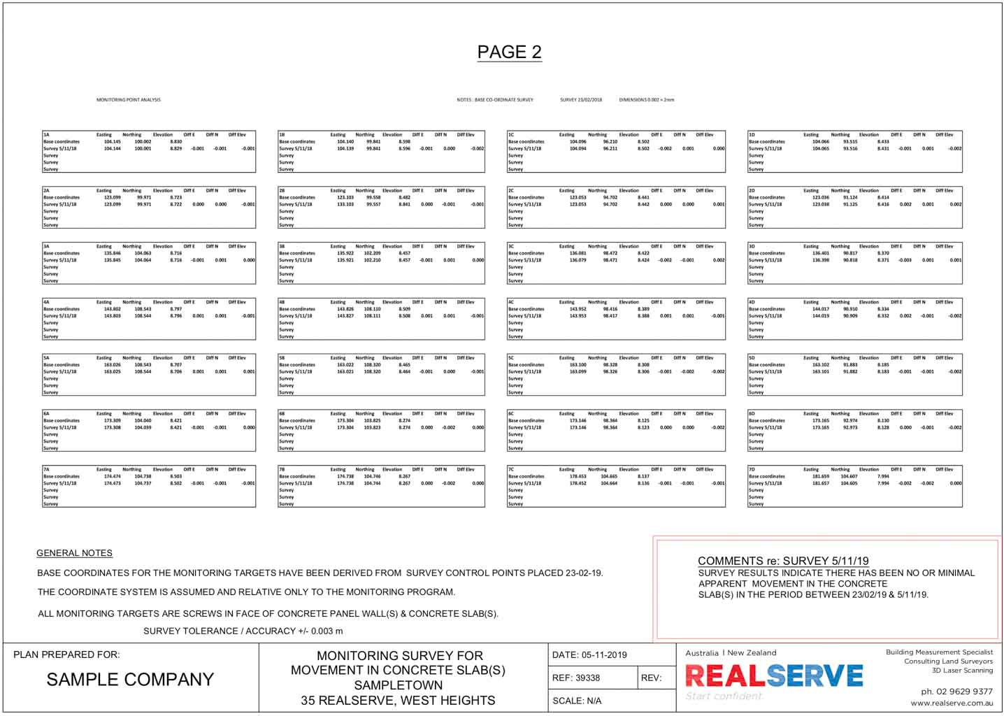 A SAMPLE OF A SURVEYFOR A COMMERCIAL PROPERTY SITE BY REALSERVE