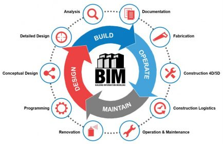 REALSERVE BIM PROCESS WORKFLOW FOR COMMERCIAL PROPERTIES